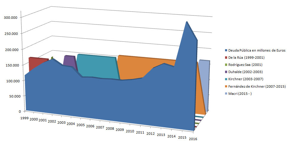 Deuda pública de Argentina